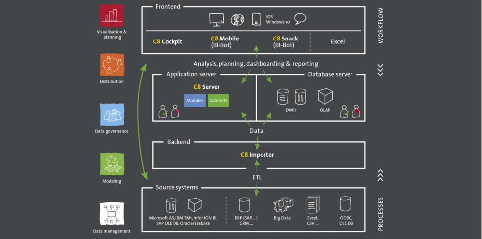 Cubeware Graphic - Product overview CSP C8 architecture